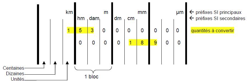 Kilo centi nano related keywords kilo centi nano long for Tableau de conversion